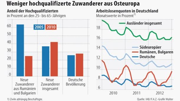Infografik / Weniger hochqualifizierte Zuwanderer aus Osteuropa
