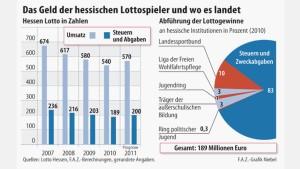 Lotto Hessen macht wieder mehr Umsatz