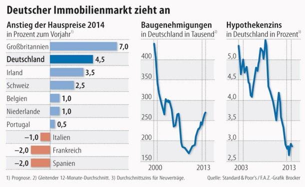 Deutscher Immobilienmarkt zieht an