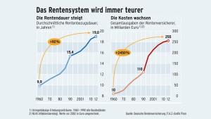 Rentenpolitik aus dem vorigen Jahrhundert