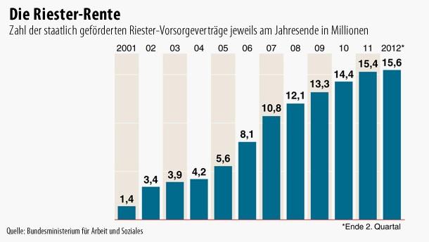 Infografik / Die Riester-Rente