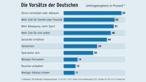 Infografik / Die Vorsätzeder Deutschen