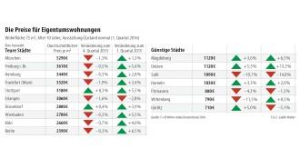Immobilienpreise Ulm anstieg der immobilienpreise lässt nach