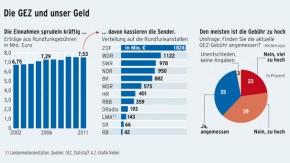 Infografik / Die GEZ und unser Geld