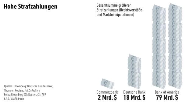 Infografik / Banken 2