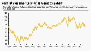 Warum sich der Euro trotz Schuldenkrise bisher gut hält