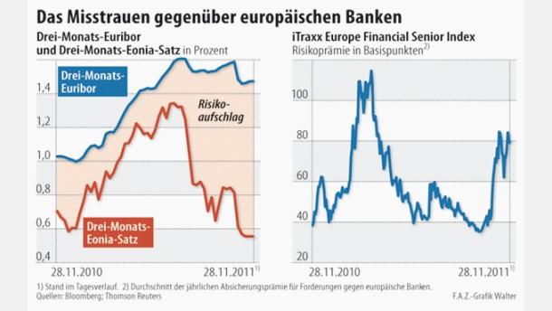 Banken kommen nur mit Mühe an Geld