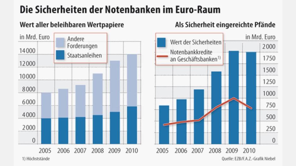 Sicherheit der Notenbanken im Euro-Raum