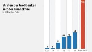 Banken zahlen 60 Milliarden Dollar Strafen