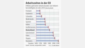 Infografik / Arbeitszeiten in der EU