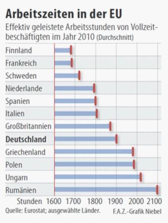 eu vergleich deutsche arbeiten sechs wochen mehr als franzosen arbeitsmarkt und hartz iv faz. Black Bedroom Furniture Sets. Home Design Ideas