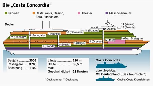 Der Aufbau der Costa Concordia