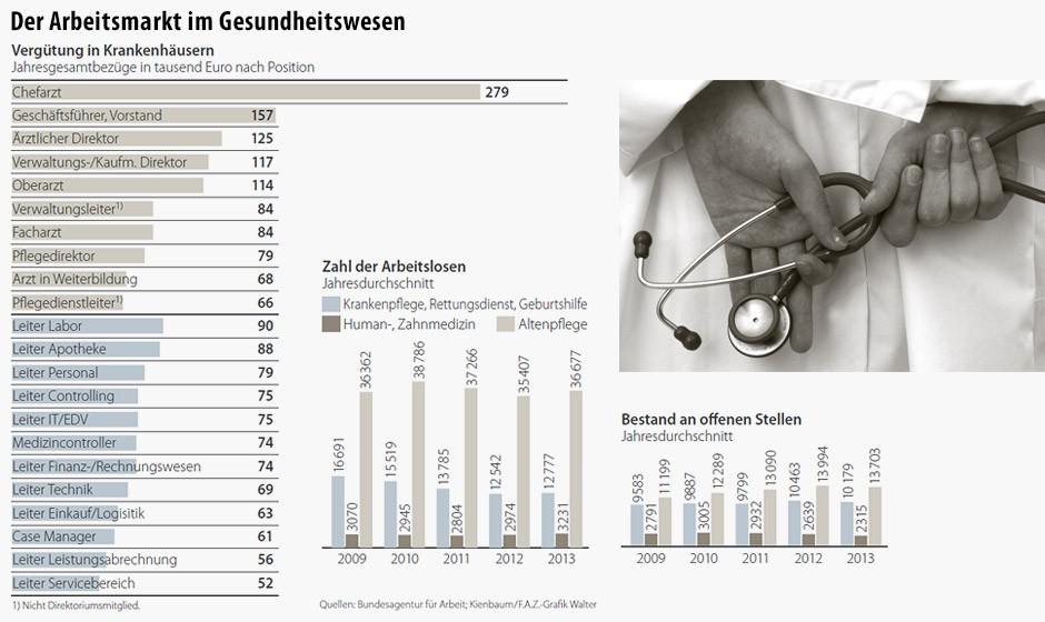 http://media1.faz.net/ppmedia/aktuell/3942047131/1.2622301/default/infografik-verguetung-krankenhaeusern-der-arbeitsmarkt-im-gesundheitswesen.jpg