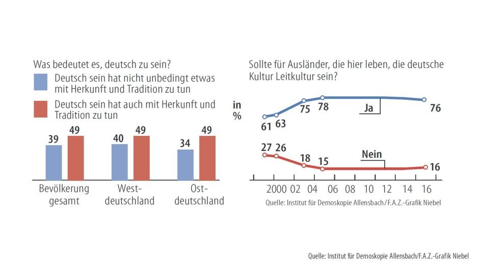 Stichwort Leitkultur: Sollten sich Ausländer, die hier leben, primär an der deutschen Kultur orientieren?
