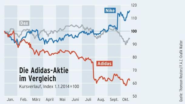 Kaufen oder nicht: Adidas im Aktiencheck  Aktien  FAZ