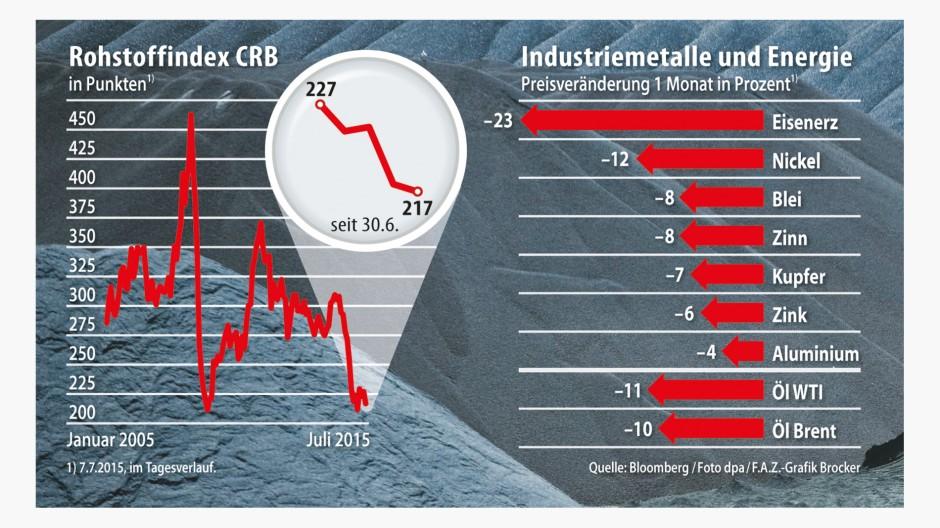 Infografik / rohstoffindex crb