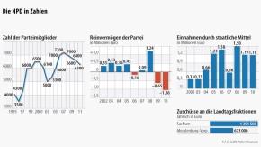 Infografik / Die NPD in Zahlen