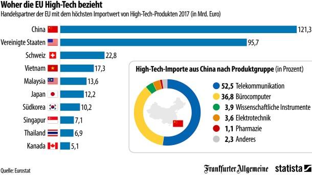 Wo Europas High-Tech herkommt