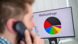 CDU/CSU legen leicht zu