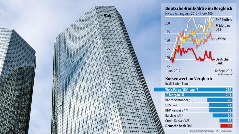 Aktienkurse Deutsche Bank