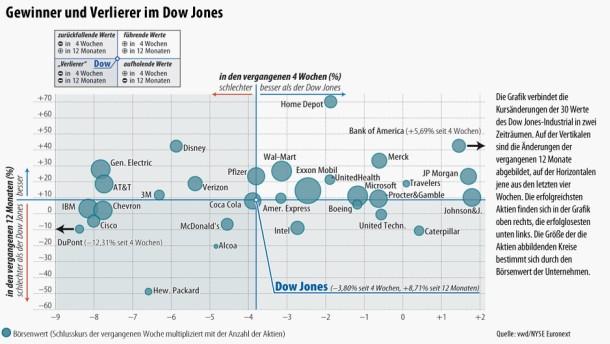Infografik / 2012-08-05 / Gewinner und Verlierer im Dow Jones