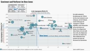 Infografik / Gewinner und Verlierer im Dow Jones
