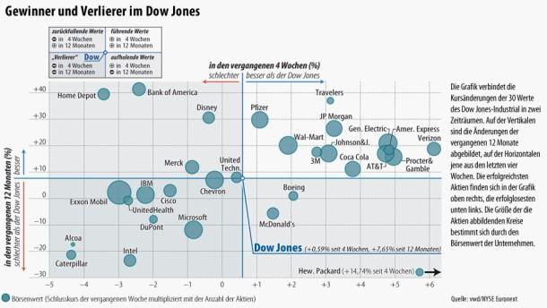 Infografik / Gewinner und Verlierer im Dow Jones / 2013-02-24