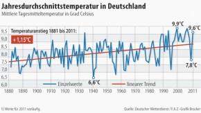 Infografik / Jahresdurchschnittsemperatur in Deutschland