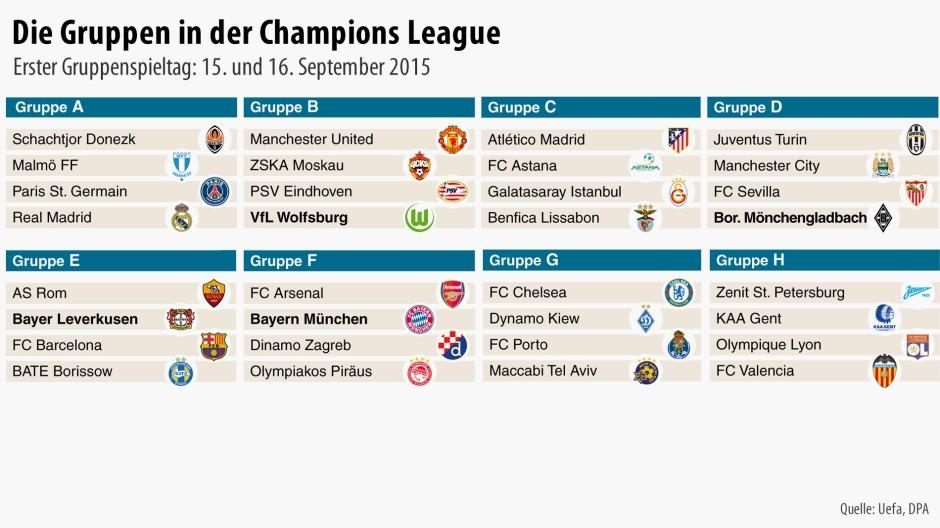 Champions League Blitztabelle
