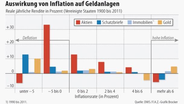 Infografik / Auswirkung von Inflation auf Geldanlagen
