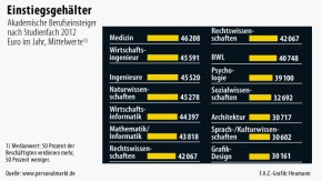 Infografik / Akademischer Lohn / Einstiegsgehälter