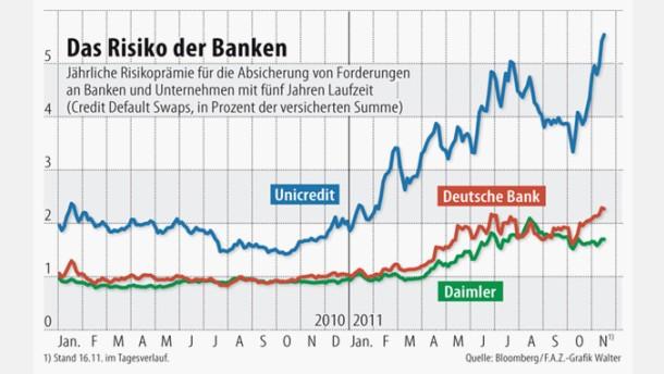 Geschäft der Banken bedroht