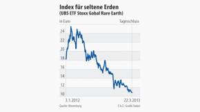 Infografik / Index für seltene Erden