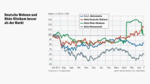 Der F.A.Z.-Index vollzieht die Wende