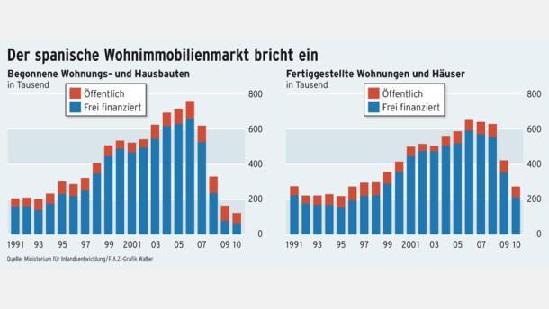 Infografik / Der spanische Wohnimmobilienmarkt bricht ein