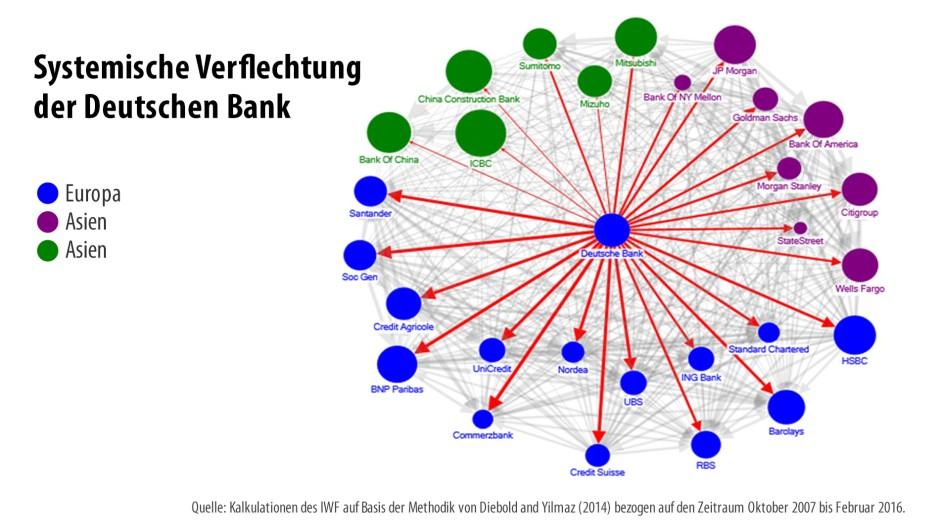 Bilderstrecke Zu Studie Iwf Hält Deutsche Bank Für Gefährlich