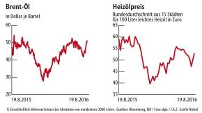 Infografik / Brent-Öl / Heizölpreis
