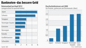 Banknoten-das bessere Geld / Infografik