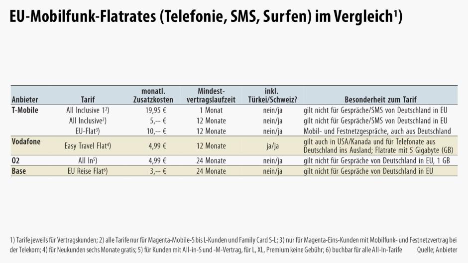 telefon tarif ausland