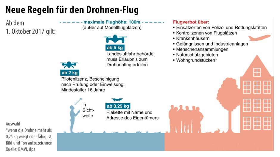 Infografik / Neue Regeln für den Drohnen-Flug