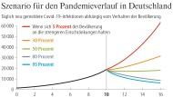 Infografik / Szenario für den Pandemieverlauf in Deutschland