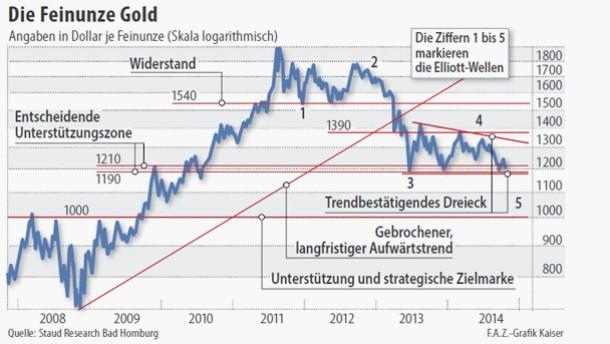 Infografik / Chart / Die Feinunze Gold