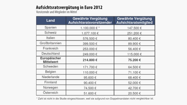 Infografik / Aufsichtsratsvergütung in Euro 2012