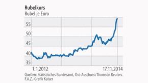Infografik / Russische Wirtschaft unter Druck / Rubelkurs