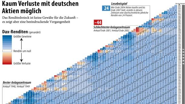Deutsche Aktien brachten viel ein