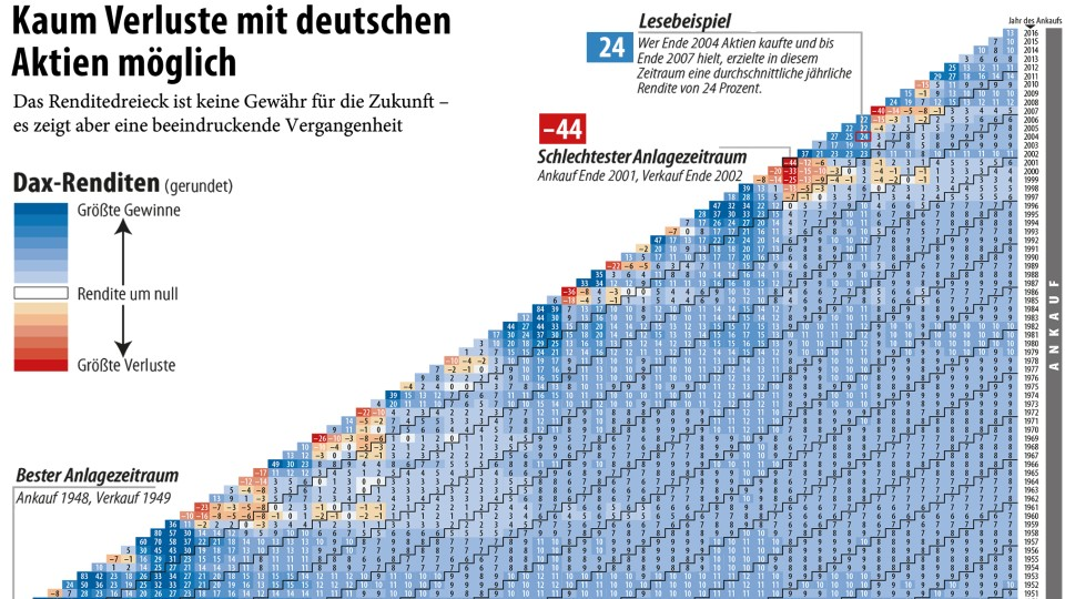 Das Renditedreieck Kaum Verluste Mit Deutschen Aktien Möglich