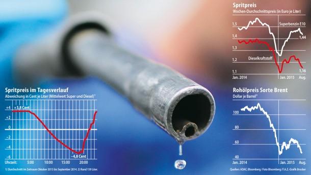 Preise für Benzin und Diesel schwanken immer stärker