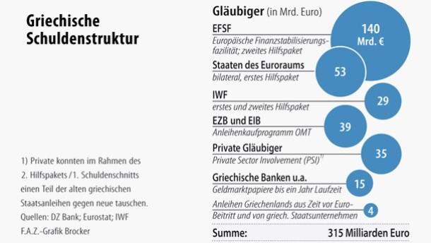 Infografik / Griechische  Schuldenstruktur / Gläubiger