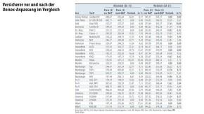 Infografik / Tabelle / Versicherer vor und nach der Unisex-Anpassung im Vergleich