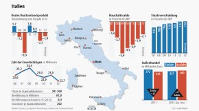 Infografik / BIP Haushalt Staatsverschuldung Außenhandel / Italien